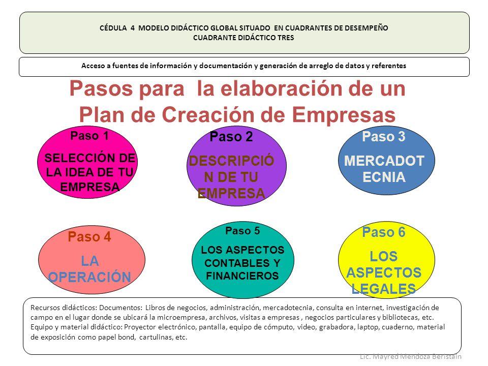 Pasos para la elaboración de un Plan de Creación de Empresas