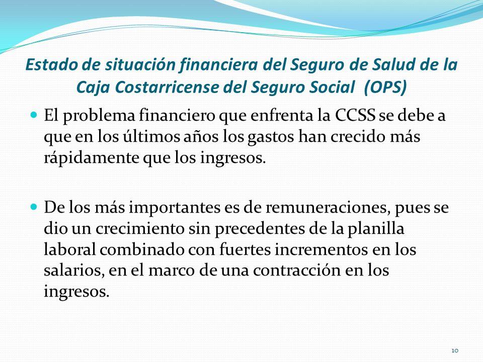 Estado de situación financiera del Seguro de Salud de la Caja Costarricense del Seguro Social (OPS)