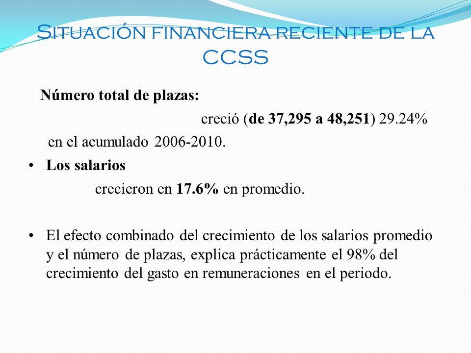 Situación financiera reciente de la CCSS