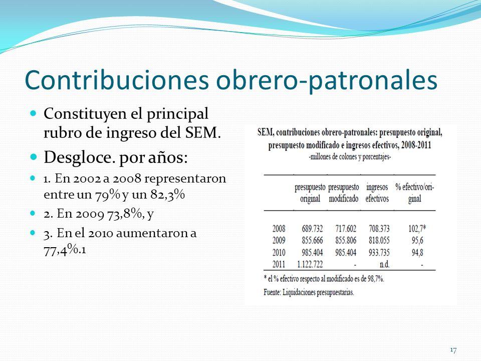 Contribuciones obrero-patronales