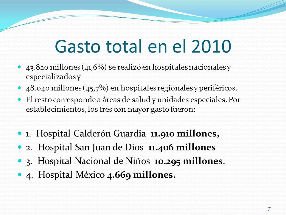 Gasto total en el 2010 1. Hospital Calderón Guardia 11.910 millones,