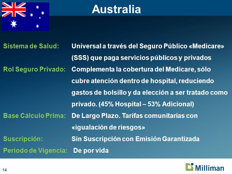 Australia Sistema de Salud: Universal a través del Seguro Público «Medicare» (SSS) que paga servicios públicos y privados.