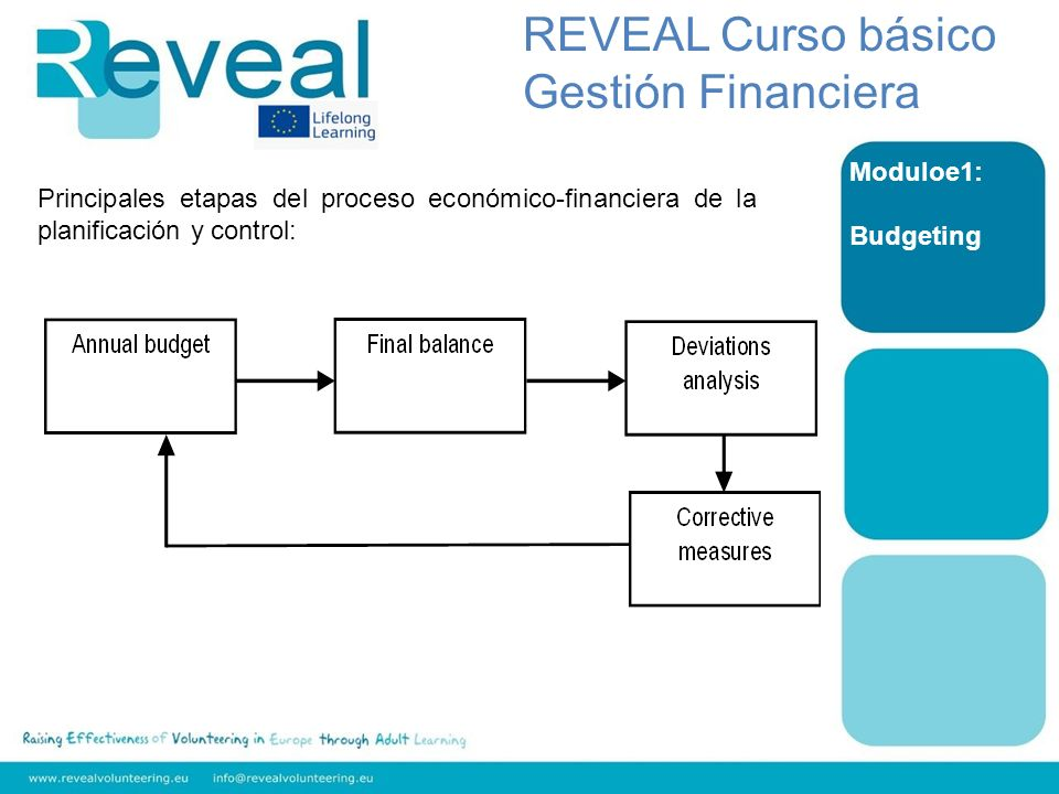 REVEAL Curso básico Gestión Financiera Moduloe1: