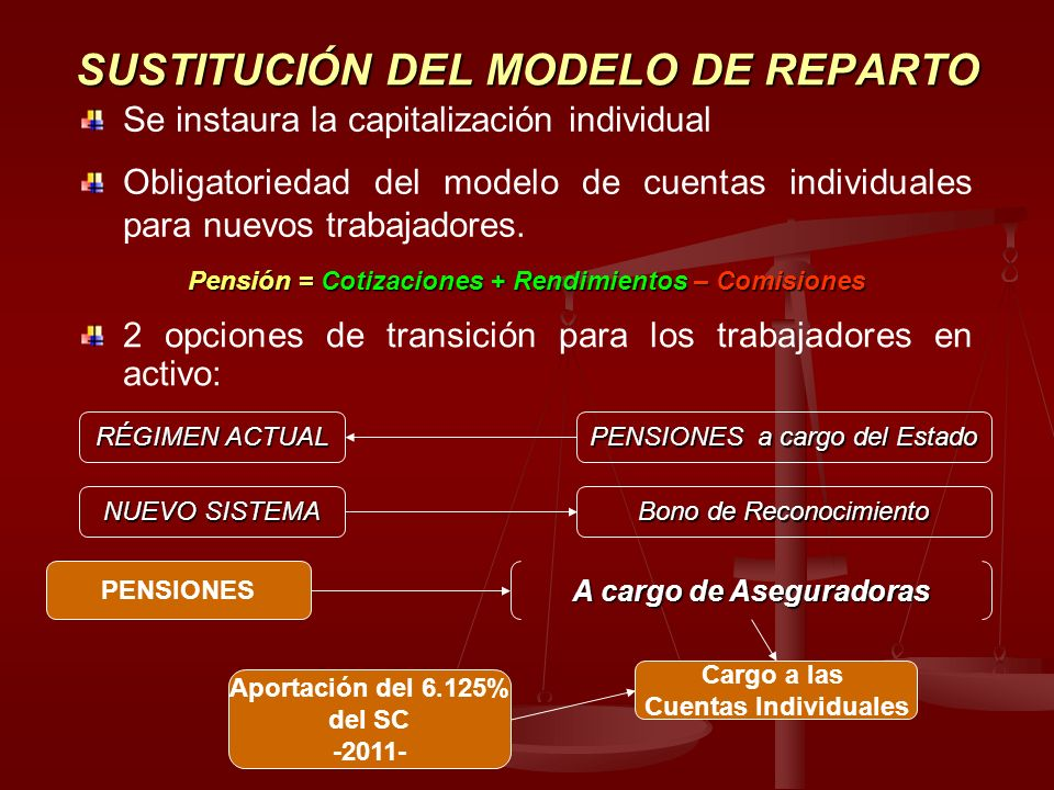 SUSTITUCIÓN DEL MODELO DE REPARTO