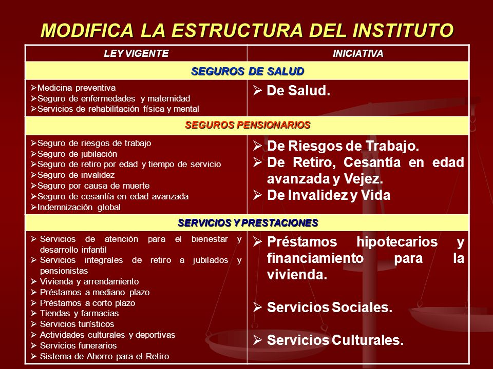 MODIFICA LA ESTRUCTURA DEL INSTITUTO