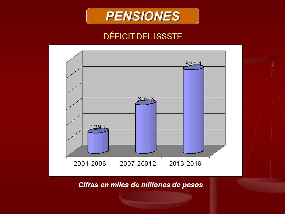 PENSIONES DÉFICIT DEL ISSSTE Cifras en miles de millones de pesos
