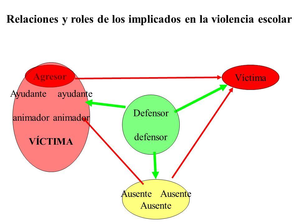 Relaciones y roles de los implicados en la violencia escolar