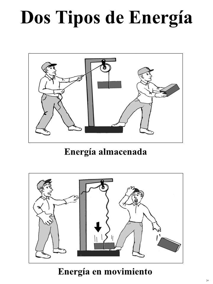Dos Tipos de Energía Energía almacenada Energía en movimiento