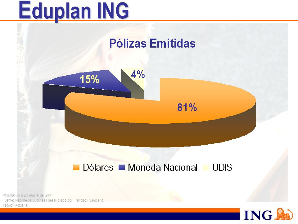 Eduplan ING Información a Diciembre del 2004