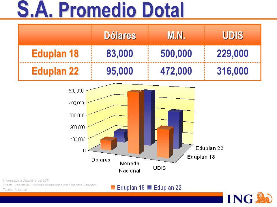 S.A. Promedio Dotal Dólares M.N. UDIS Eduplan 18 83,000 500,000