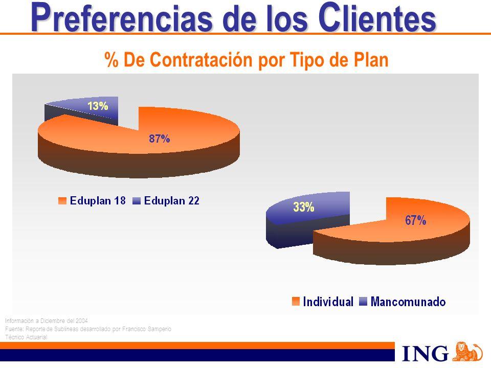 % De Contratación por Tipo de Plan