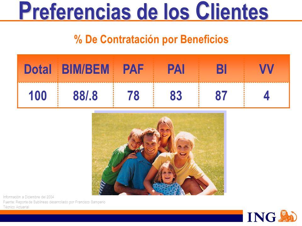 % De Contratación por Beneficios