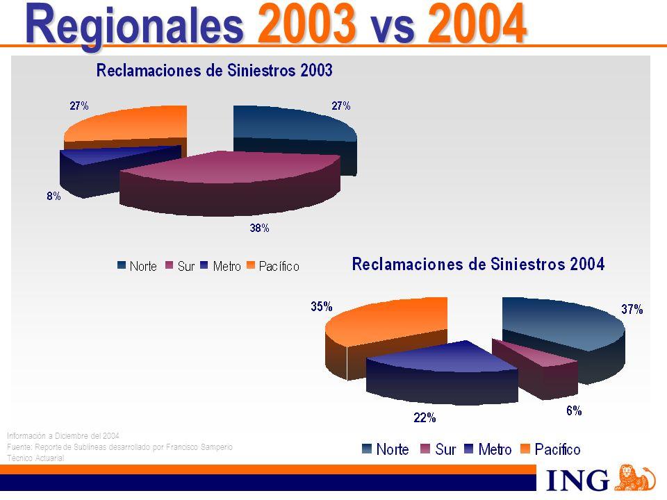 Regionales 2003 vs 2004 Información a Diciembre del 2004