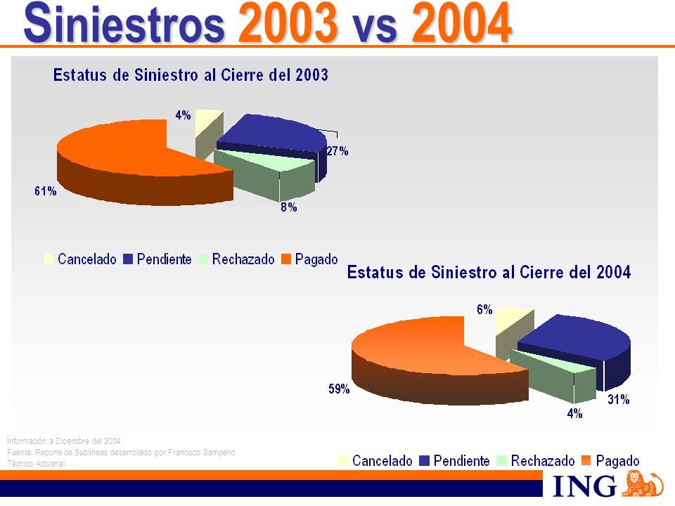 Siniestros 2003 vs 2004 Información a Diciembre del 2004
