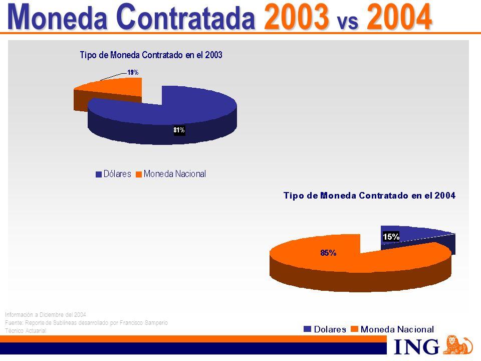 Moneda Contratada 2003 vs 2004 Información a Diciembre del 2004