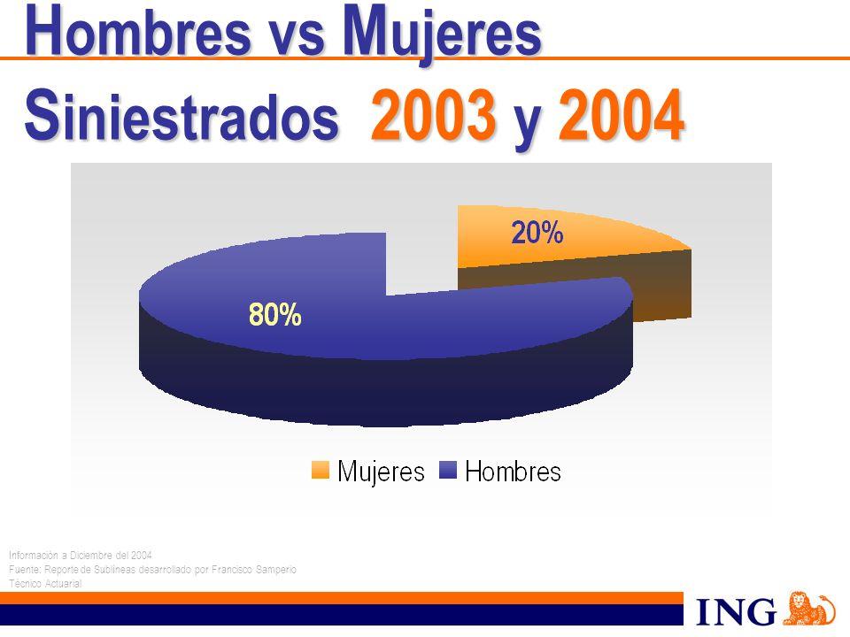 Hombres vs Mujeres Siniestrados 2003 y 2004