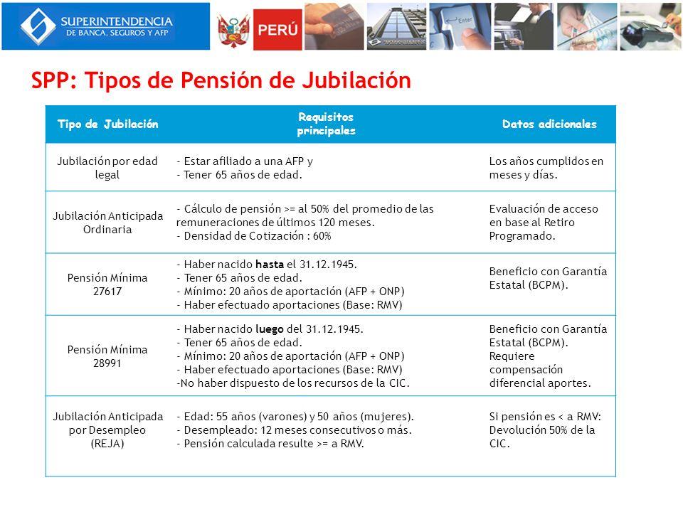 SPP: Tipos de Pensión de Jubilación