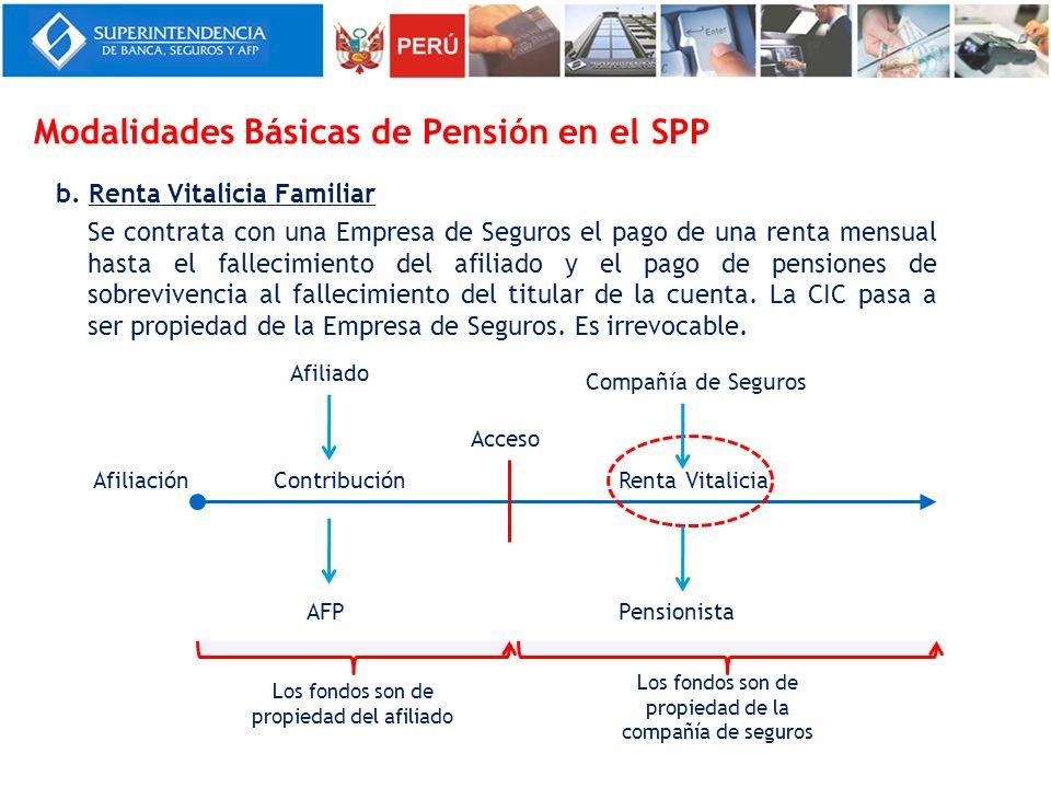 Modalidades Básicas de Pensión en el SPP