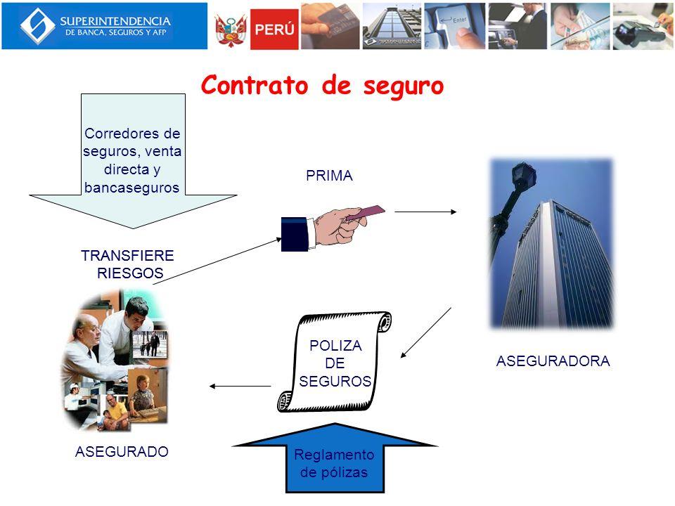 Corredores de seguros, venta directa y bancaseguros