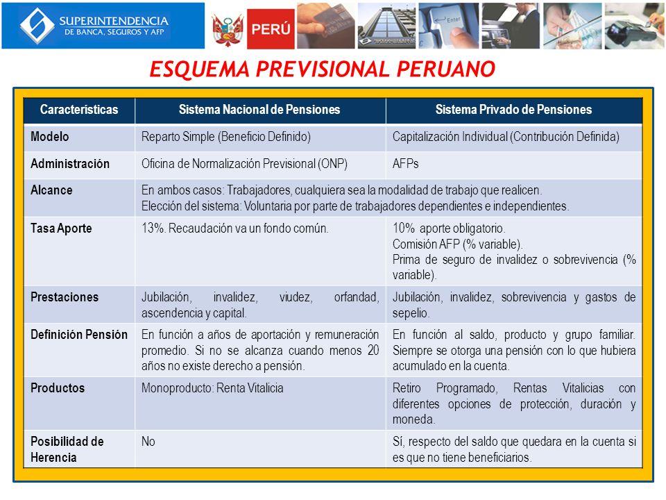 ESQUEMA PREVISIONAL PERUANO