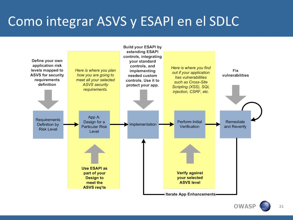 Como integrar ASVS y ESAPI en el SDLC