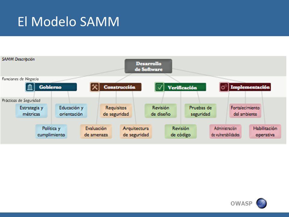 El Modelo SAMM