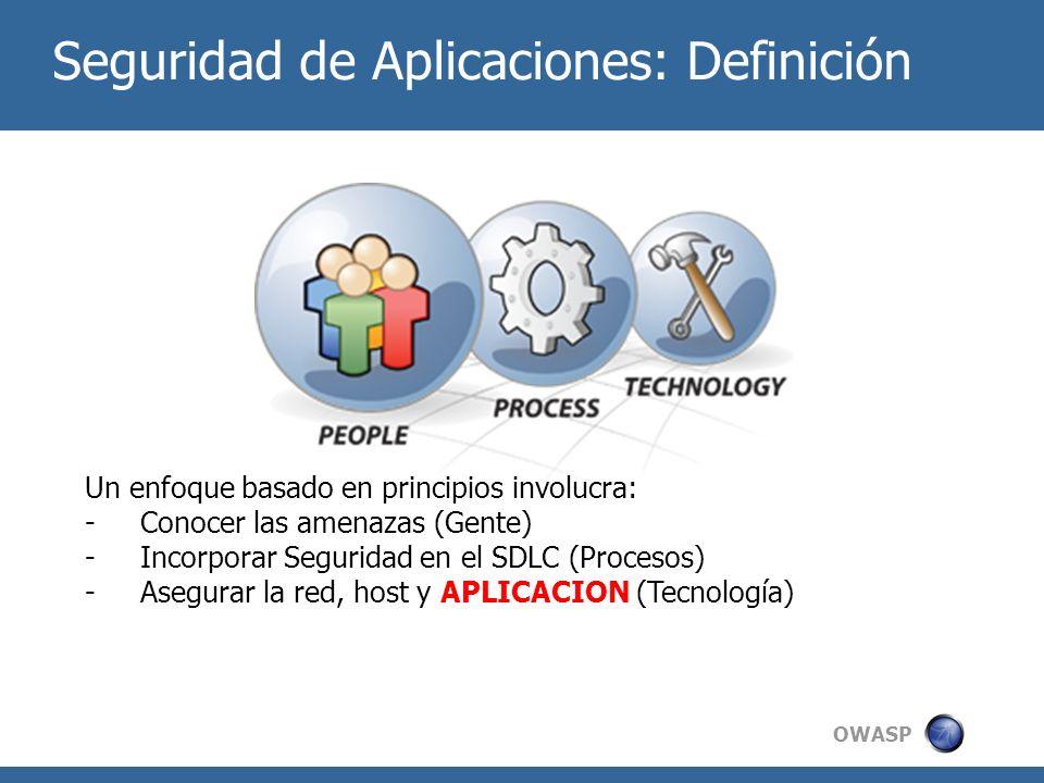 Seguridad de Aplicaciones: Definición