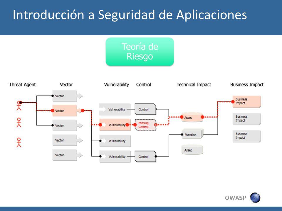 Introducción a Seguridad de Aplicaciones