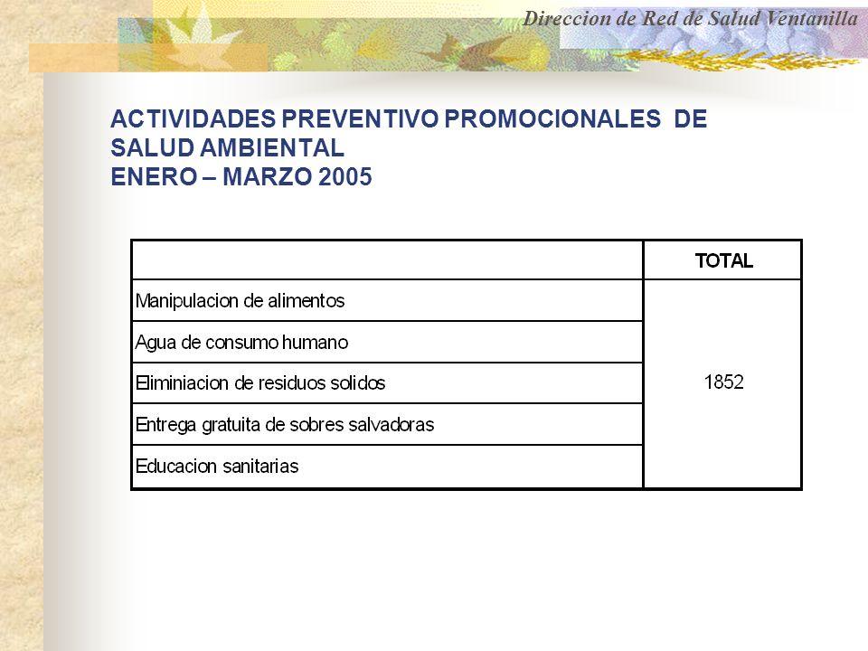 Direccion de Red de Salud Ventanilla