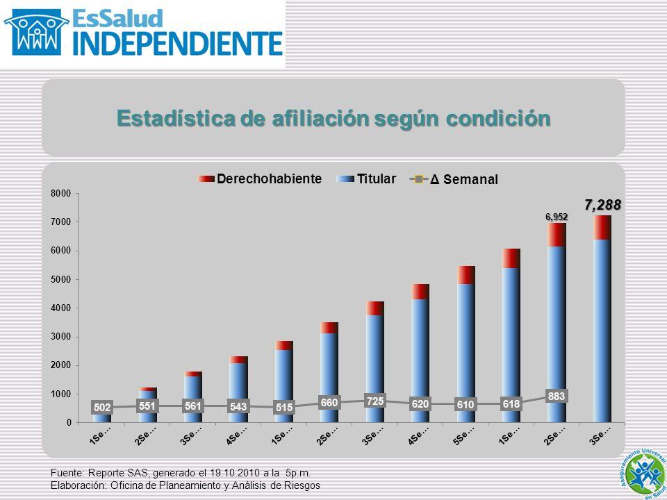 Estadística de afiliación según condición
