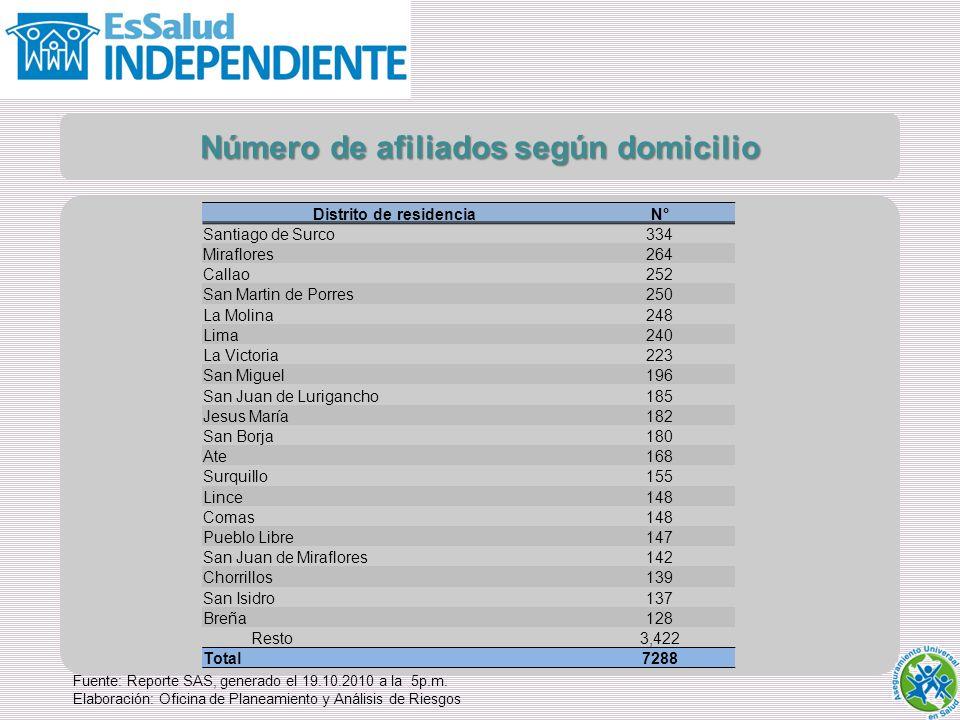 Número de afiliados según domicilio Distrito de residencia