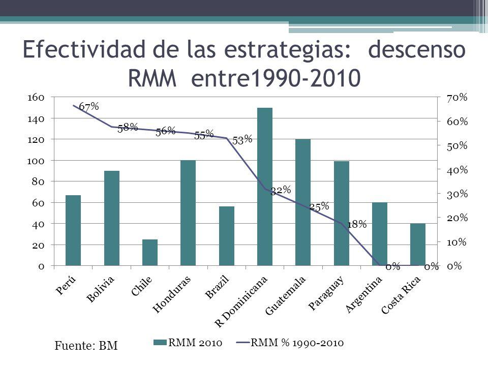 Efectividad de las estrategias: descenso RMM entre1990-2010