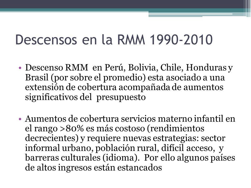Descensos en la RMM 1990-2010