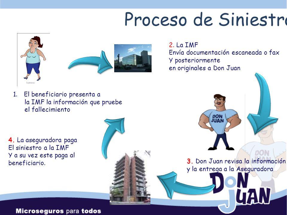 Proceso de Siniestros 2. La IMF Envía documentación escaneada o fax