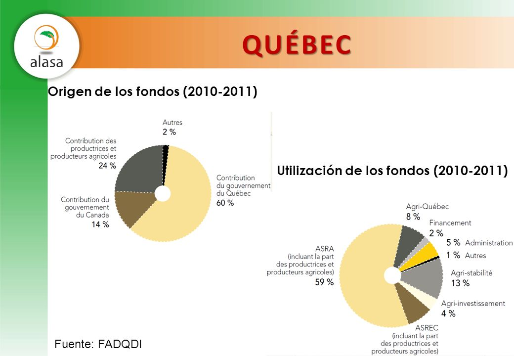 QUÉBEC Origen de los fondos (2010-2011)