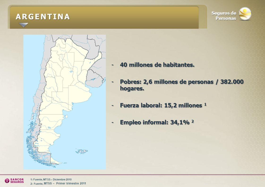 ARGENTINA 40 millones de habitantes.