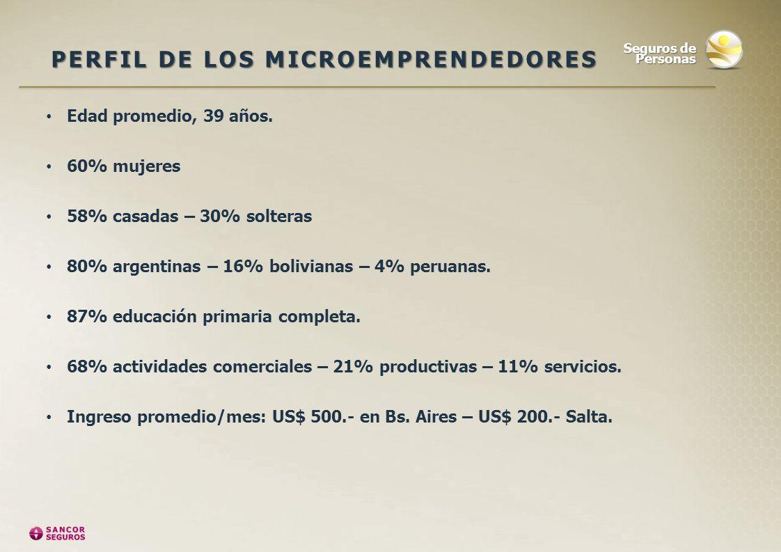 PERFIL DE LOS MICROEMPRENDEDORES