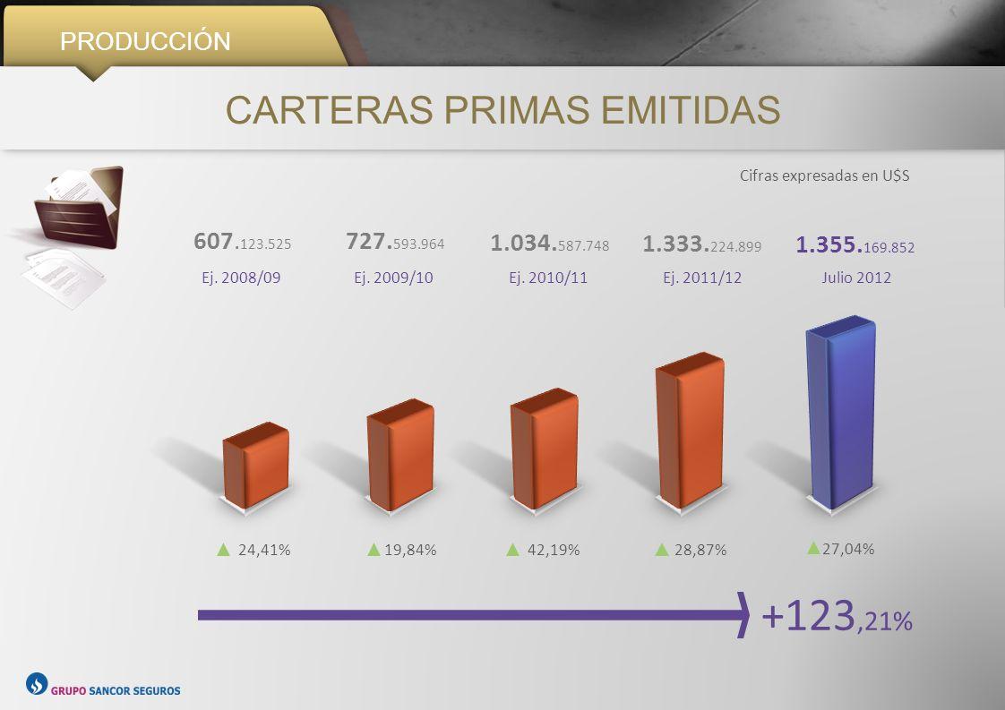 CARTERAS PRIMAS EMITIDAS