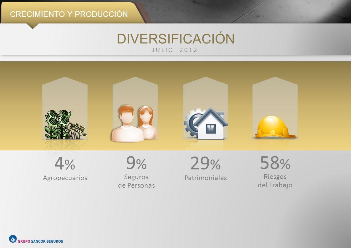 4% 9% 29% 58% DIVERSIFICACIÓN CRECIMIENTO Y PRODUCCIÓN Agropecuarios