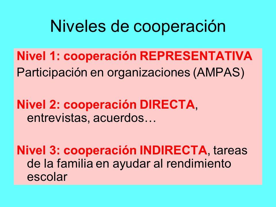 Niveles de cooperación
