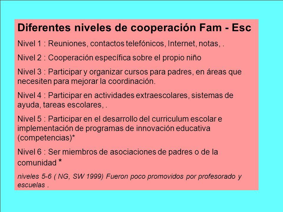 Diferentes niveles de cooperación Fam - Esc
