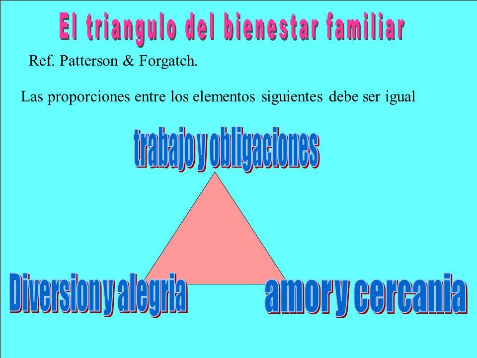 El triangulo del bienestar familiar trabajo y obligaciones