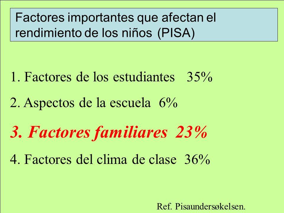 3. Factores familiares 23% 1. Factores de los estudiantes 35%