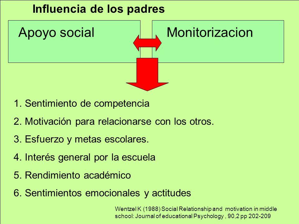 Apoyo social Monitorizacion Influencia de los padres