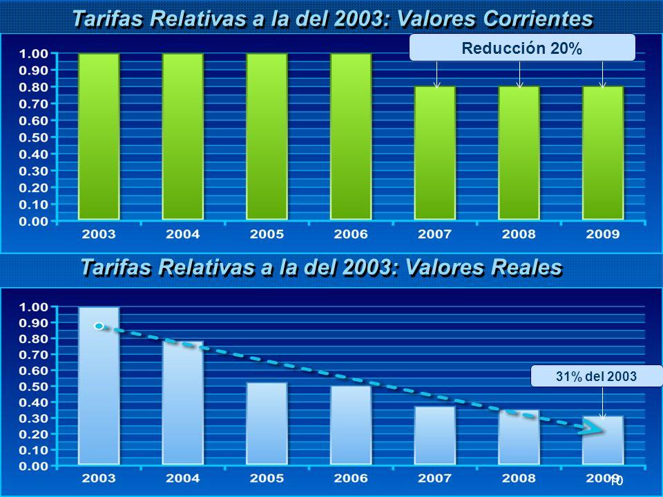 Tarifas Relativas a la del 2003: Valores Corrientes