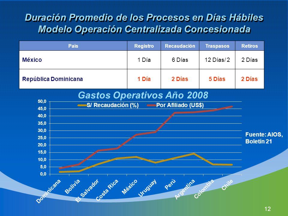 Duración Promedio de los Procesos en Días Hábiles Modelo Operación Centralizada Concesionada
