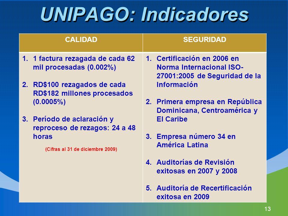 (Cifras al 31 de diciembre 2009)
