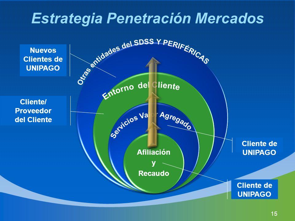 Estrategia Penetración Mercados Nuevos Clientes de UNIPAGO