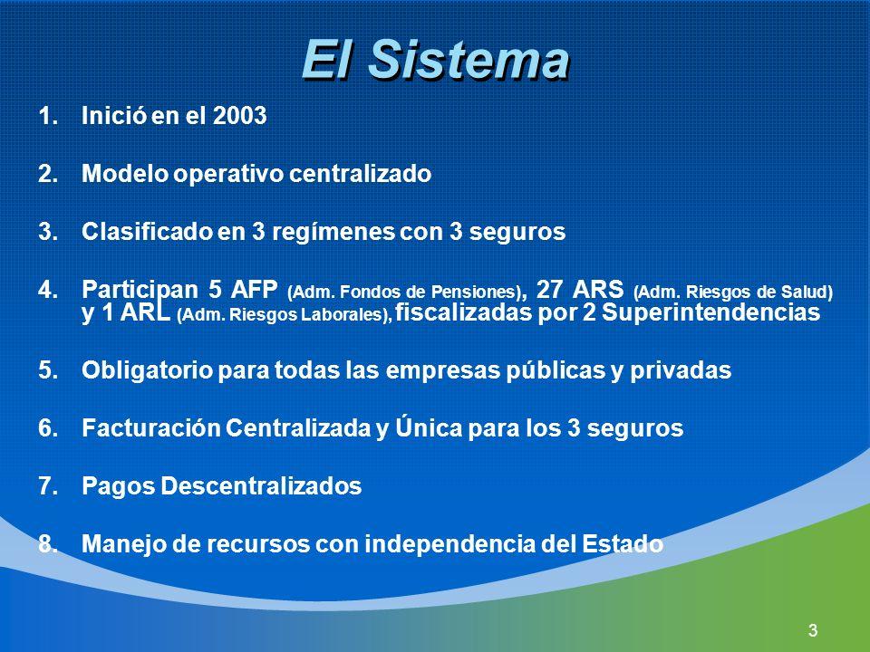 El Sistema Inició en el 2003 Modelo operativo centralizado