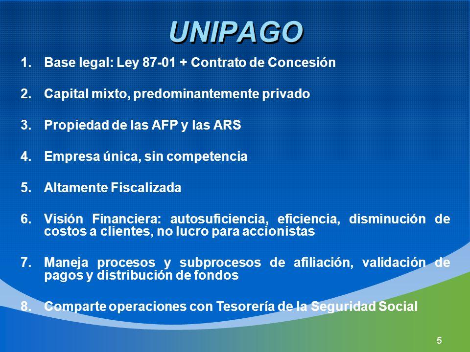UNIPAGO Base legal: Ley 87-01 + Contrato de Concesión